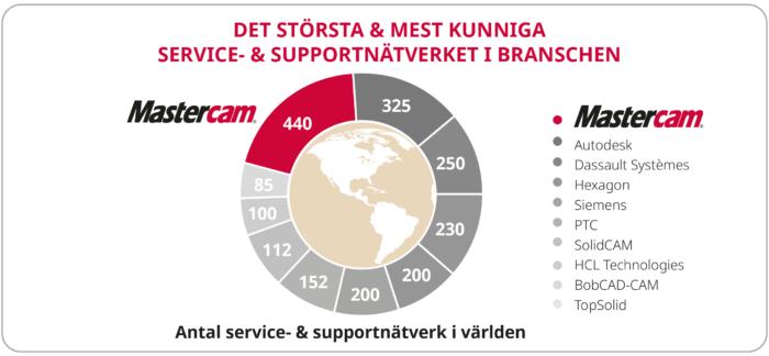 Mastercam Service Och Supportnatverk